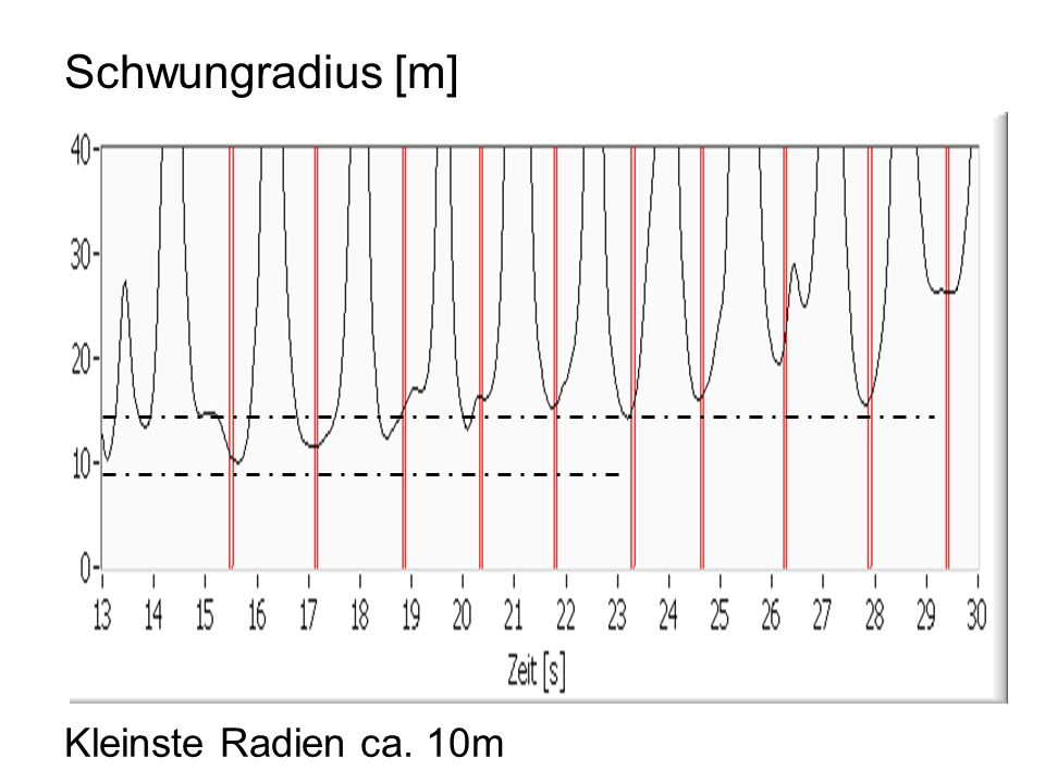 Schwungradius [m] Kleinste Radien ca. 10m